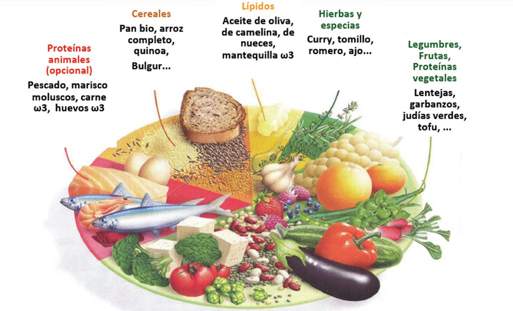 Dieta y confinamiento